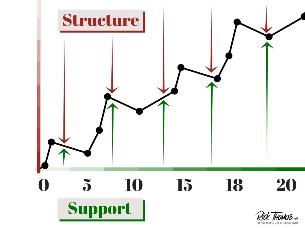 Parenting with Structure and Support