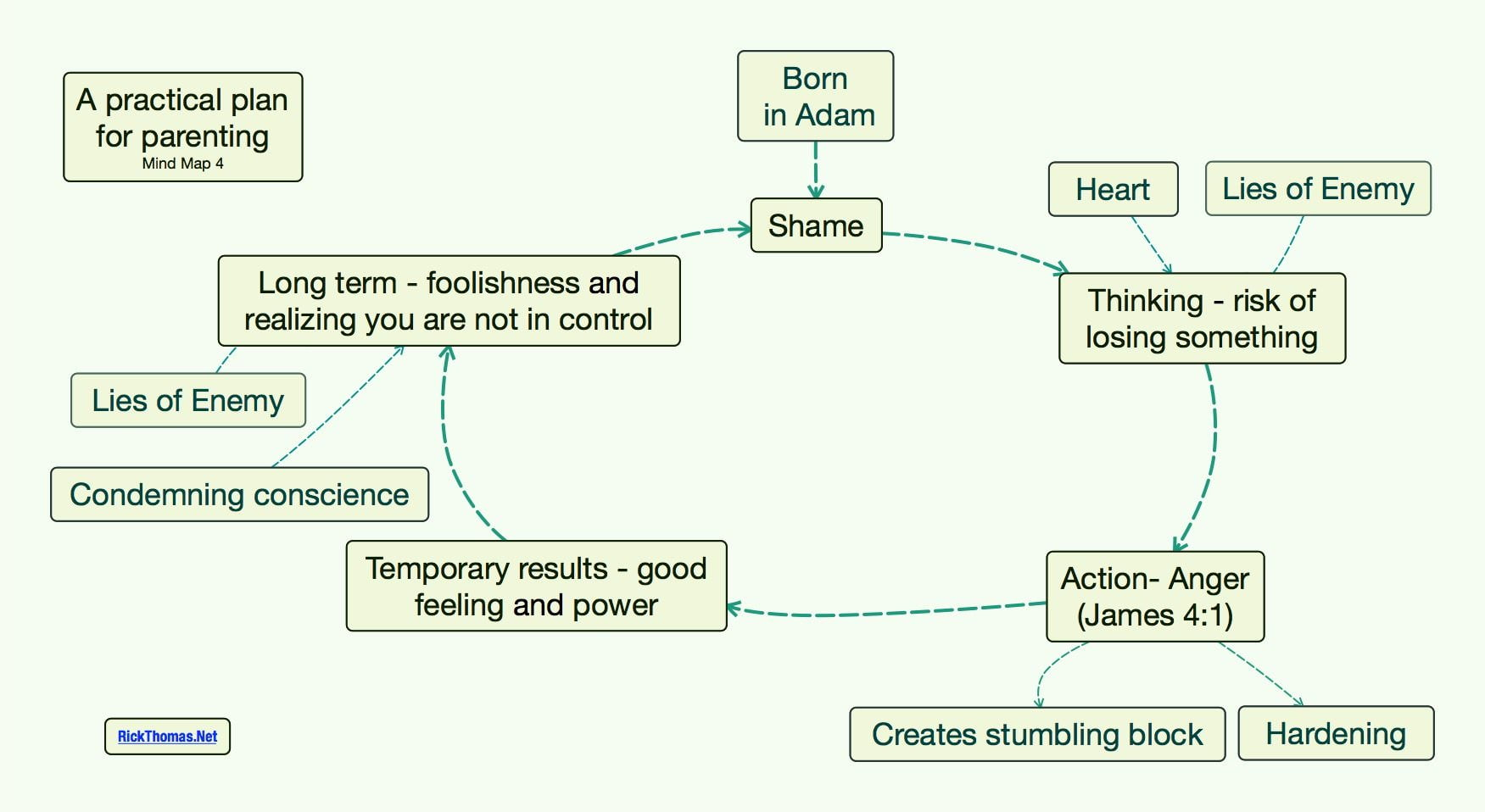 A practical plan for parenting Mind Map 4