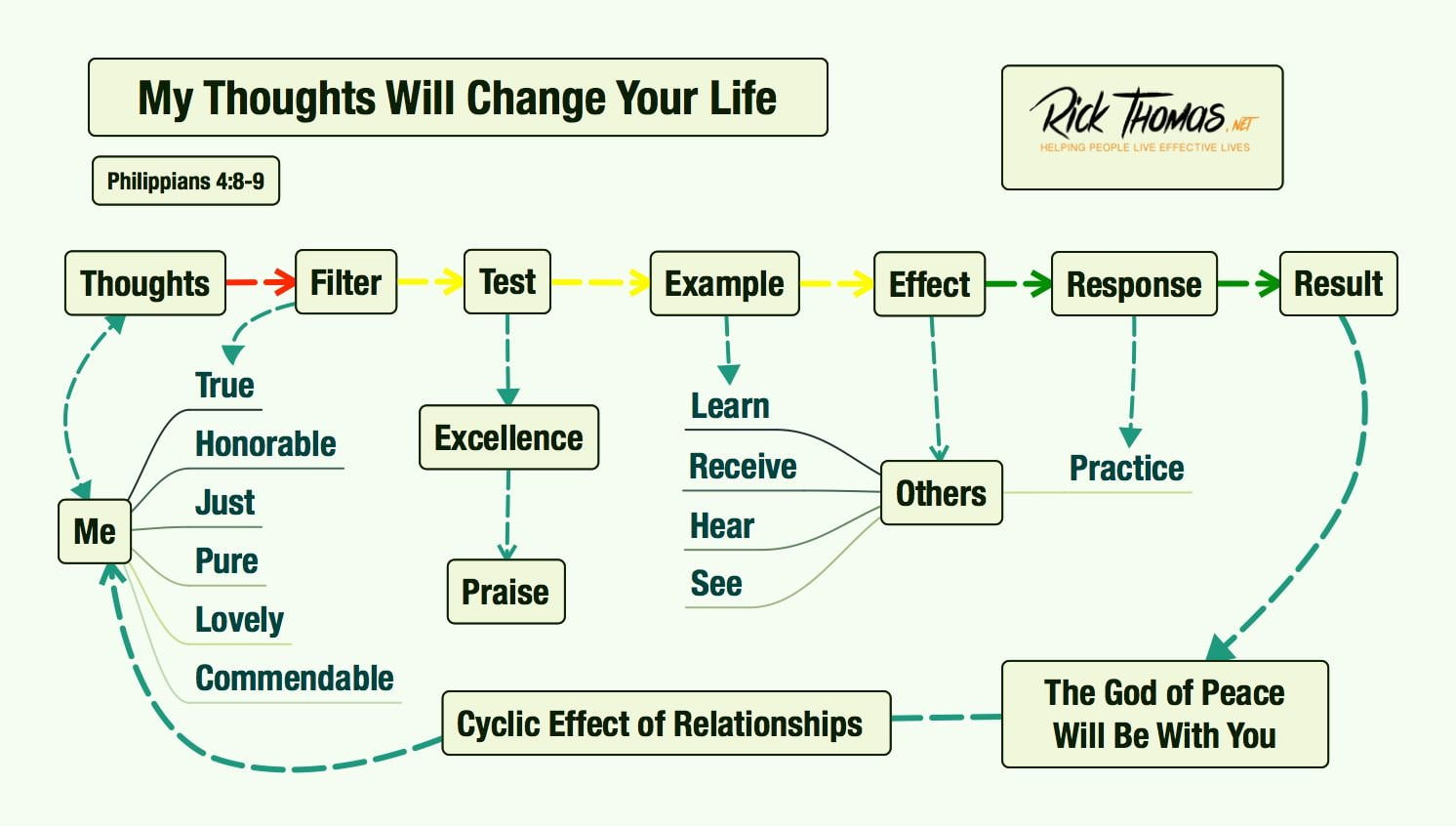 Strategy to change your life and relationships