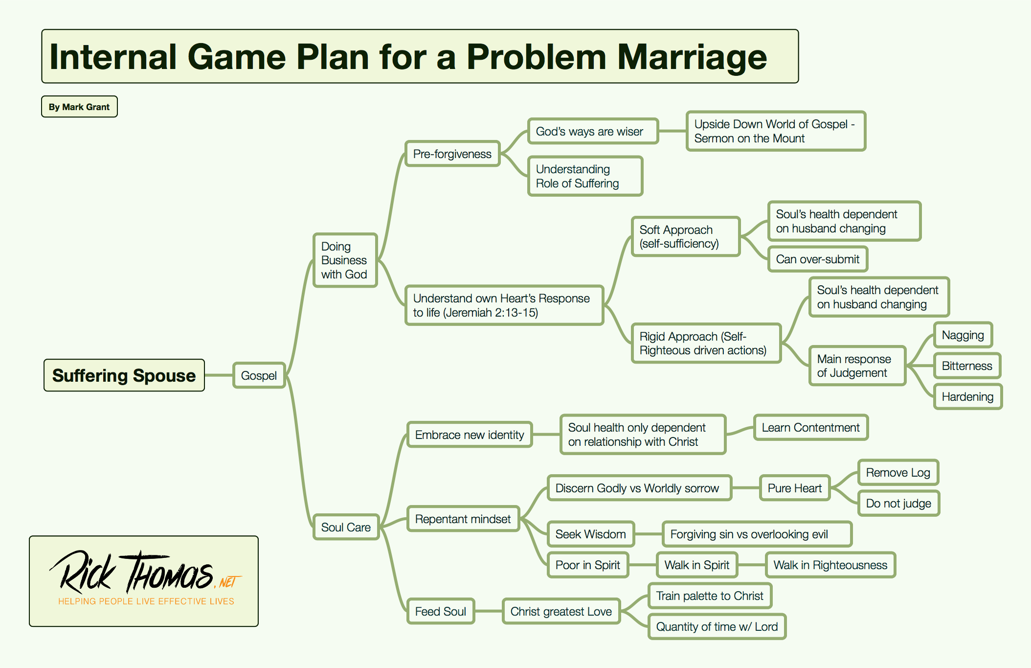 Internal Game Plan