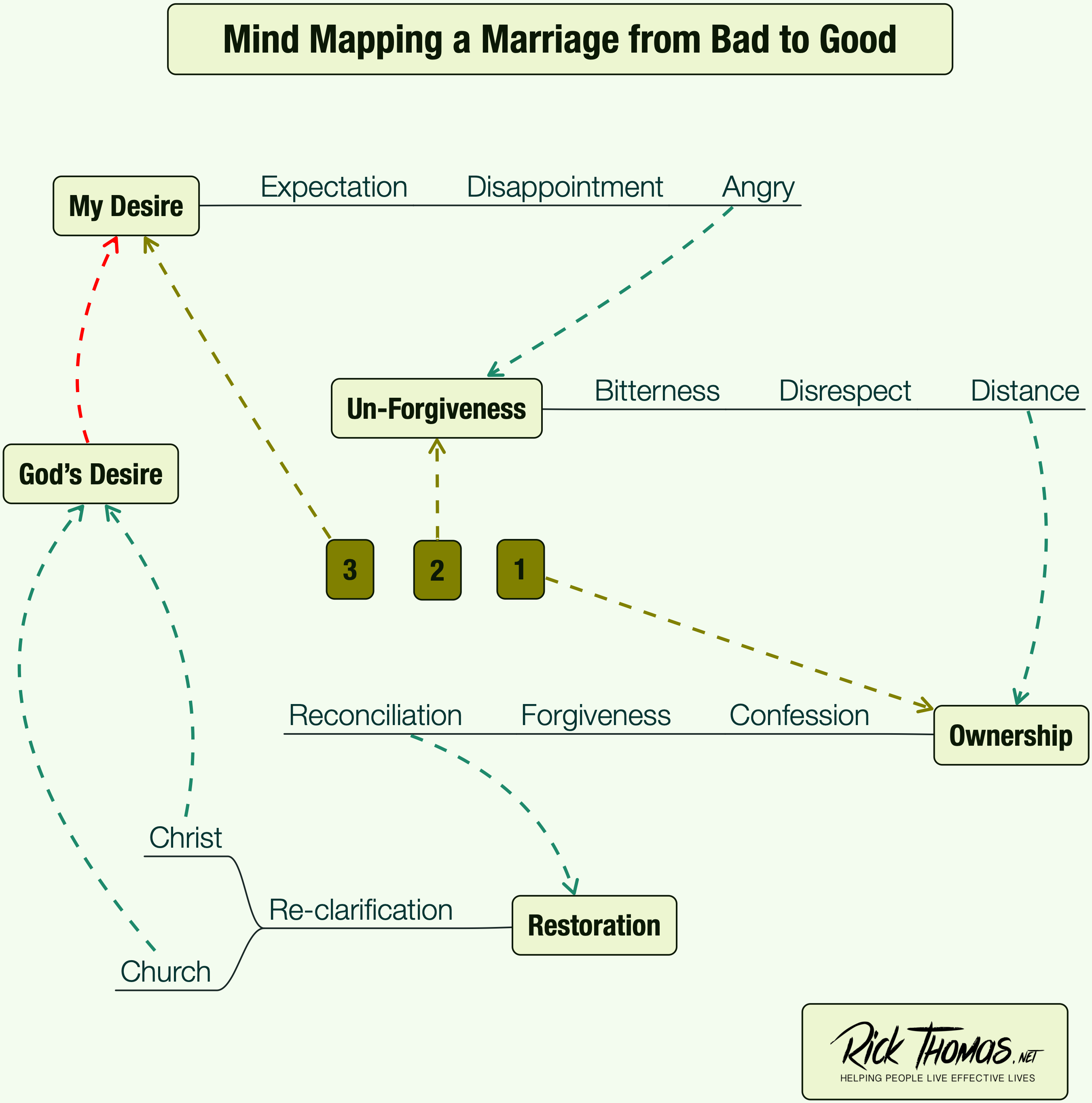 Mind Mapping a Marriage from Bad to Good on love wins map, numerology map, addiction map, metaphysical map, 9gag map, food issues map, inbreeding map, middle class map, sovereignty map, stages of life map, doctrine map, long trip map, birth control map, lawyers map, family interaction map, modernism map, heredity map, new moon map, life calling map,