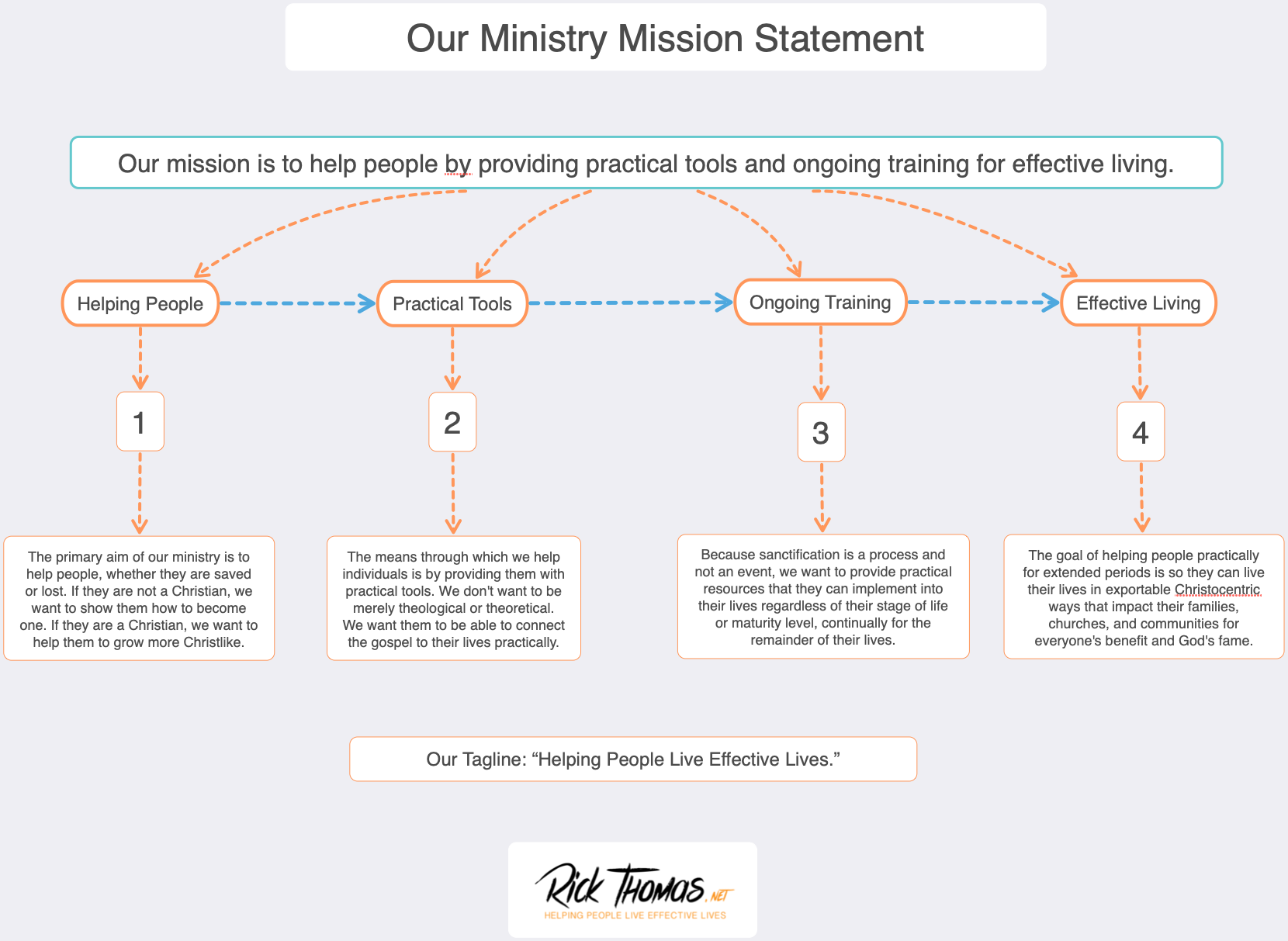 Our Ministry Mission Statement