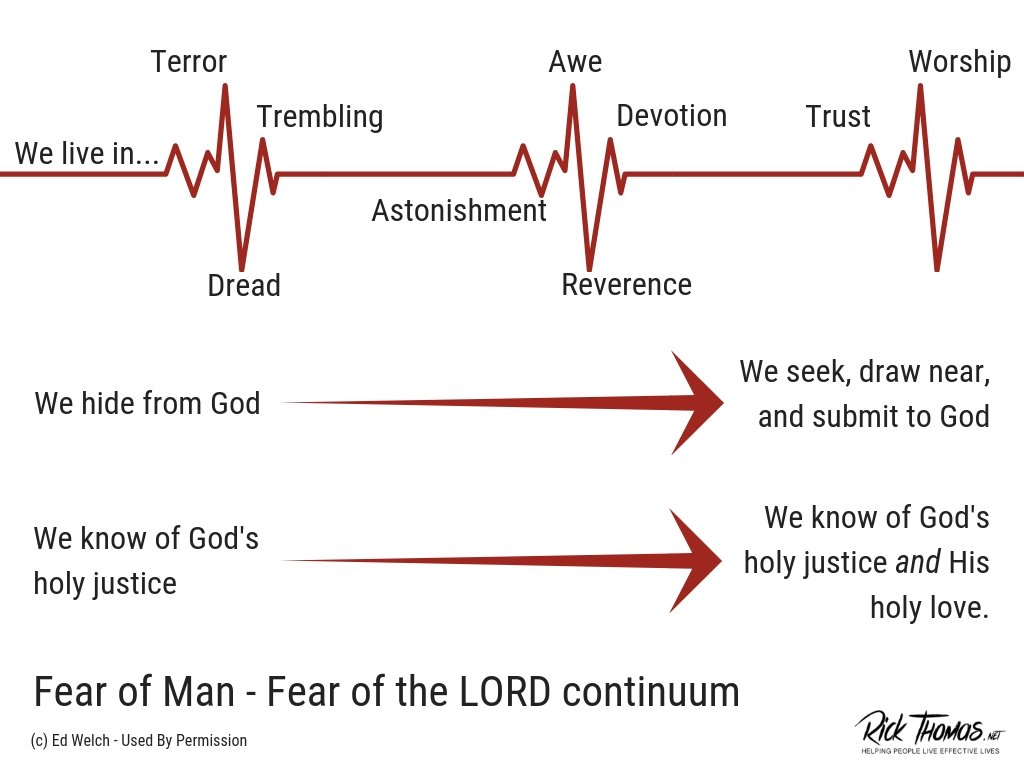 Fear of Man Fear of the Lord continuum