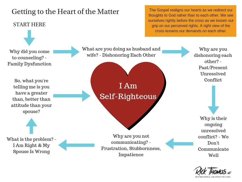 Getting to the Heart of the Matter