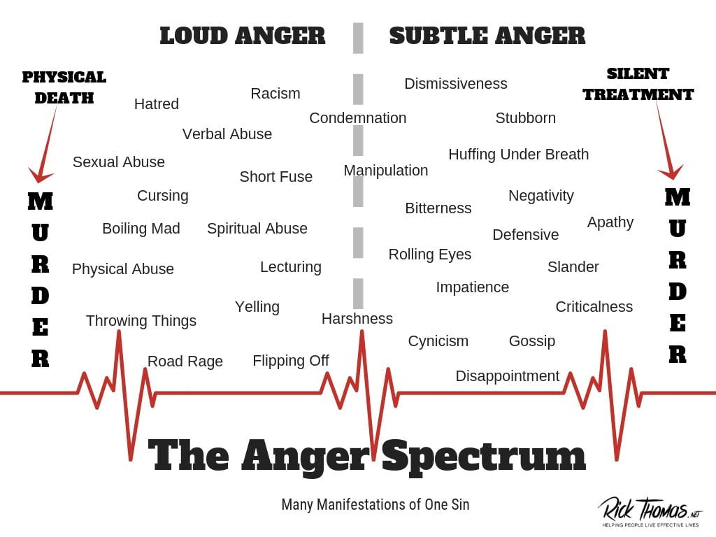 The Anger Spectrum