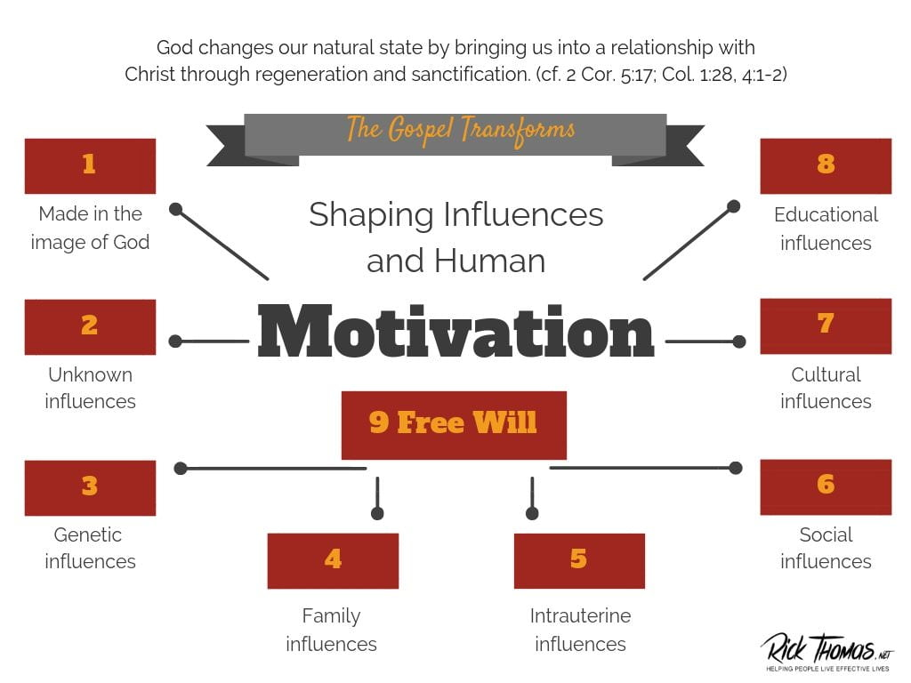 Human Motivation and Shaping Influences