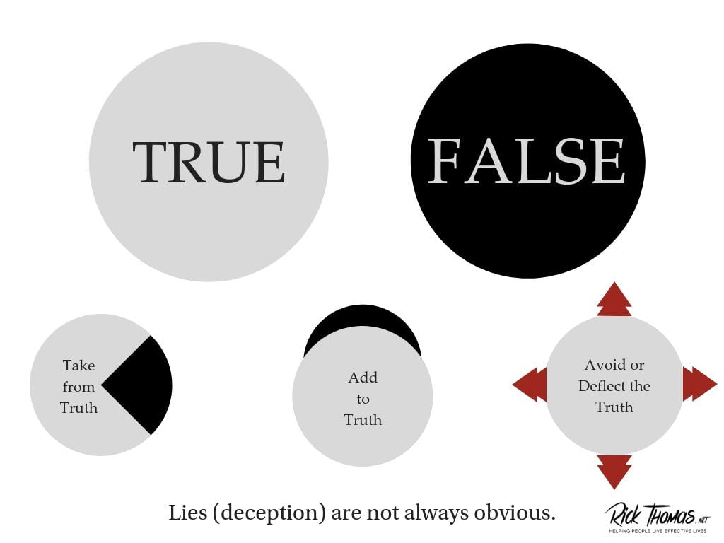 Lying Is Not Always Black and White