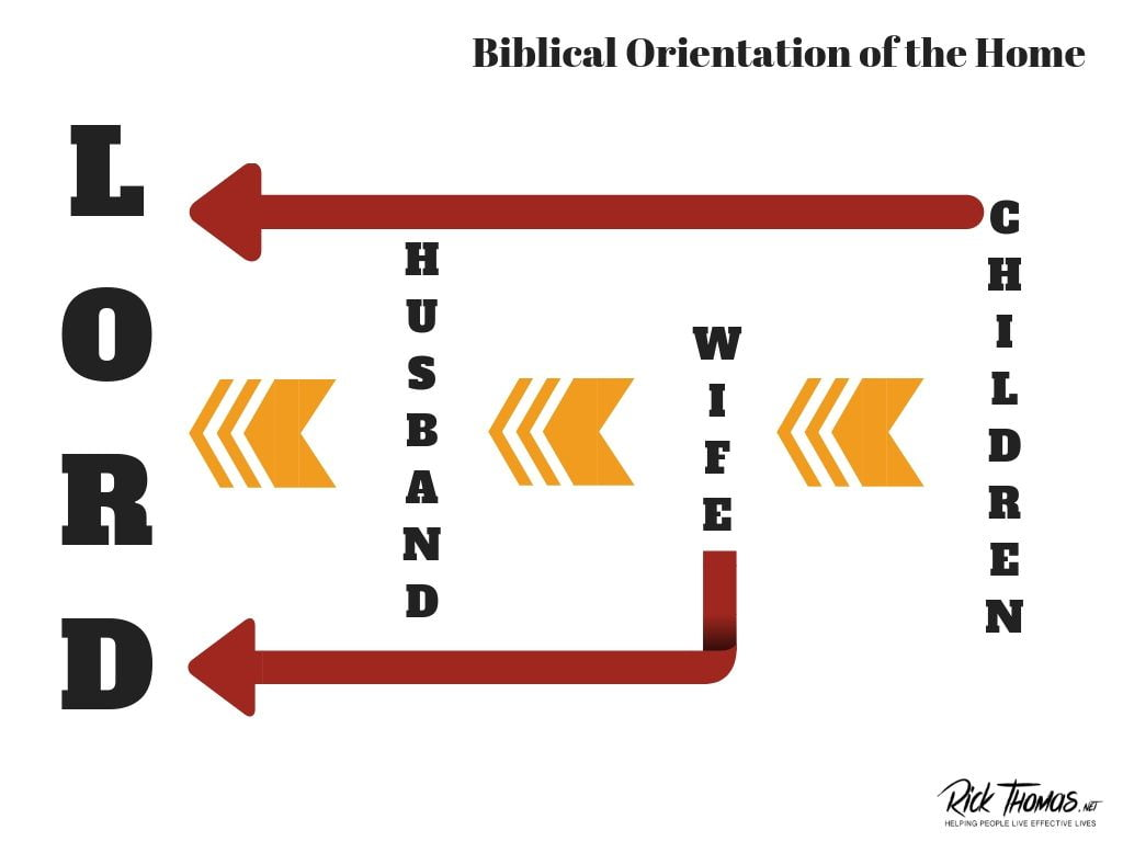 The Orientation of the Home