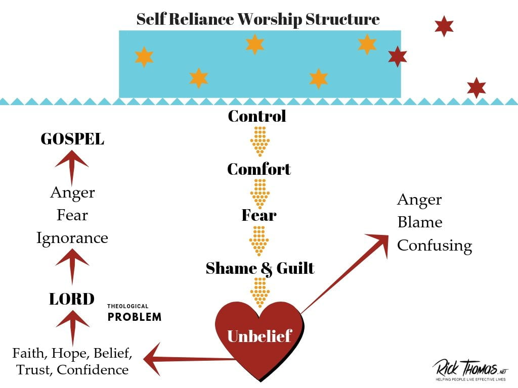 The Self-Reliant Worship Structure