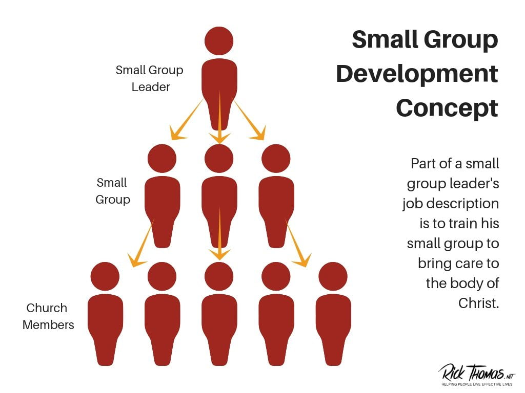 Small Group Development Spheres