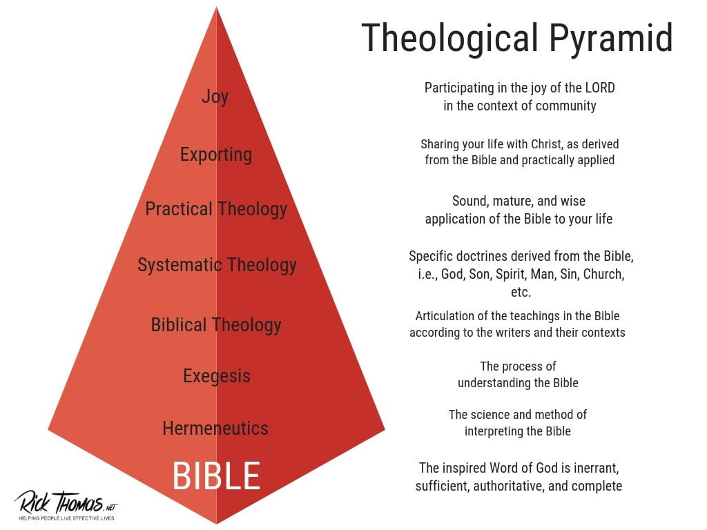 Theological Pyramid