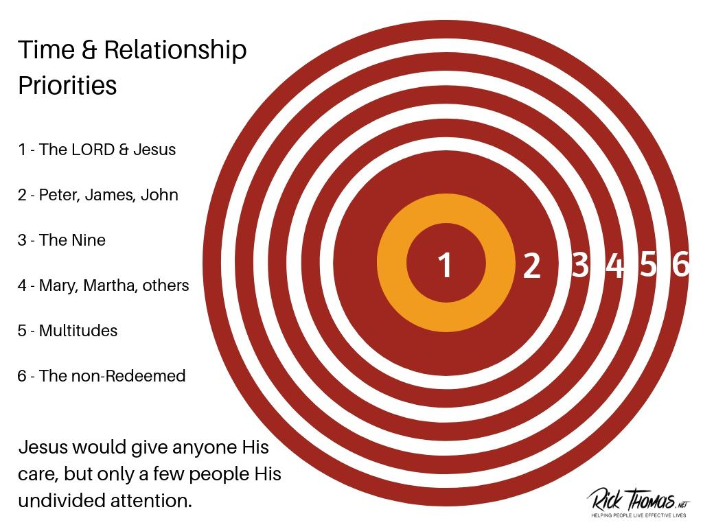 Time and Relationship Priorities, 1
