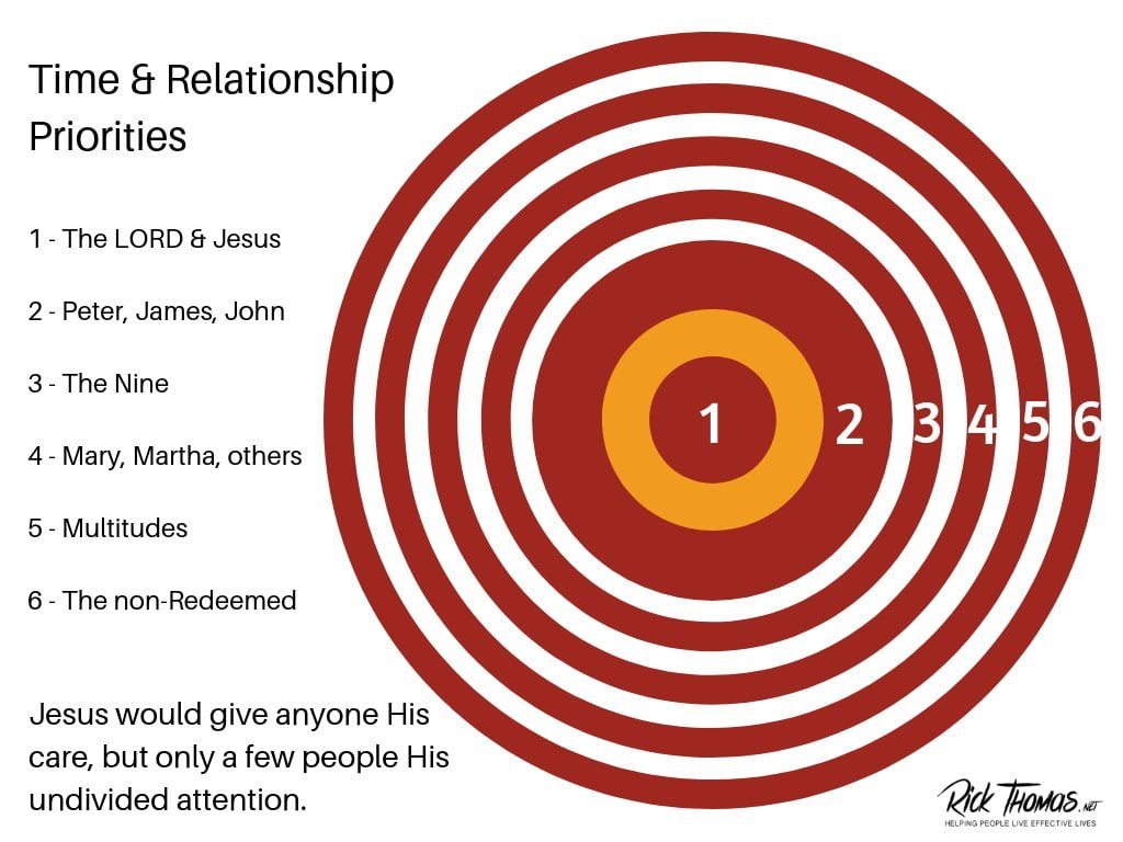Time Relationship Priorities for the Lord
