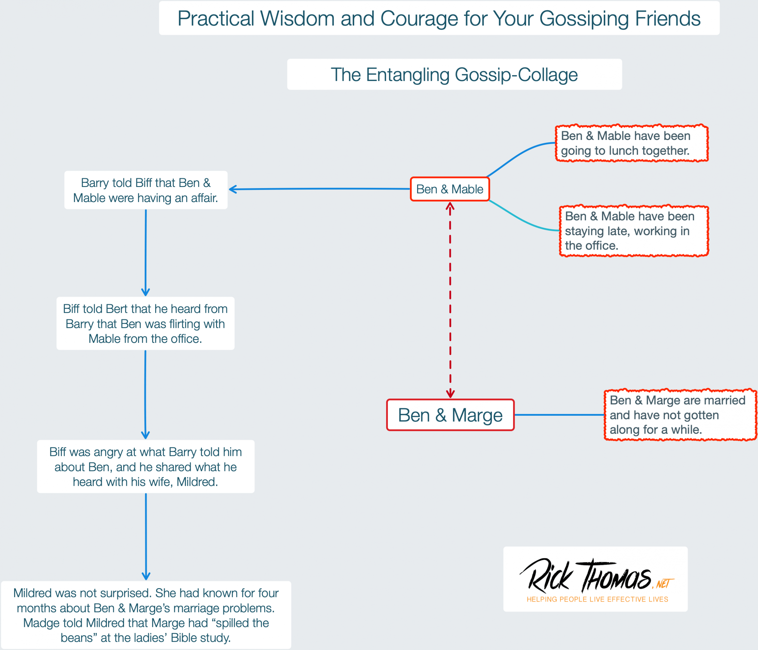 Practical Wisdom and Courage for Your Gossiping Friends