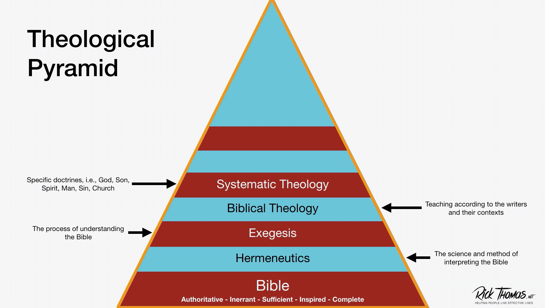 Video Channel Theological Pyramid