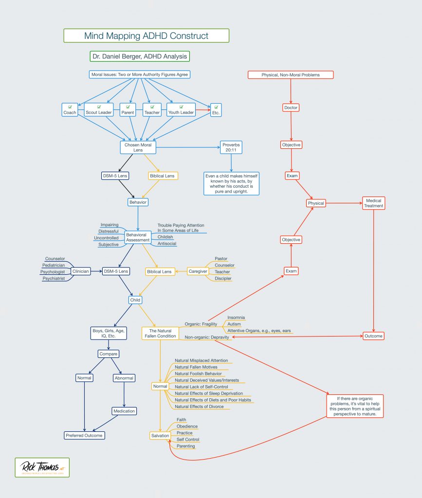 Mind Mapping ADHD Construct Opt 2
