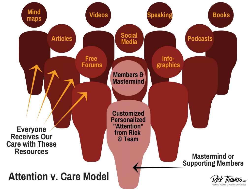 Attention v. Care Model