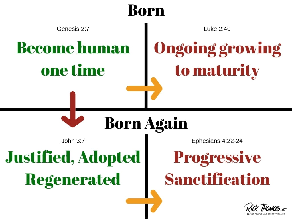 Justification and Sanctification Illustrated