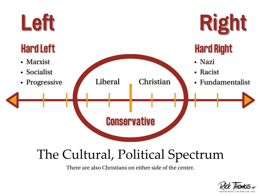 The Cultural, Political Spectrum